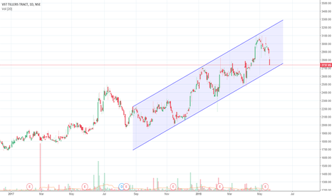 VSTTILLERS: VST Tillers on Bullish Channel