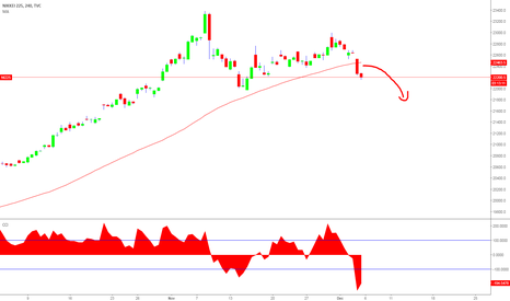 NI225: Nikkei is about to drop