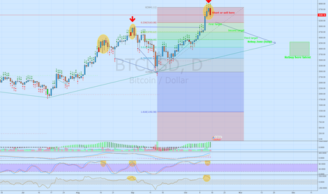 BTCUSD: Going short on Bitcoin because everyone just buying for BTG!