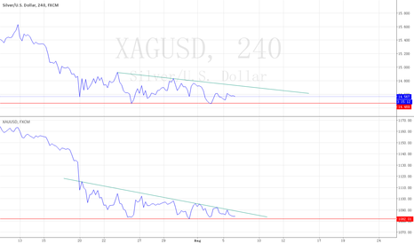 XAGUSD: the analysis by close