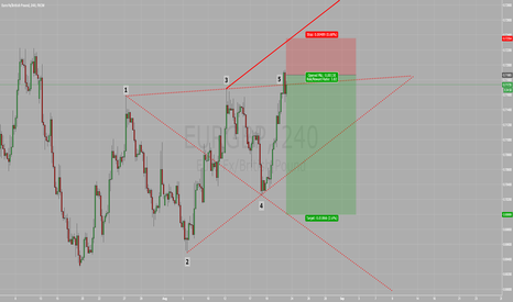 EURGBP: WOLFE WAVE
