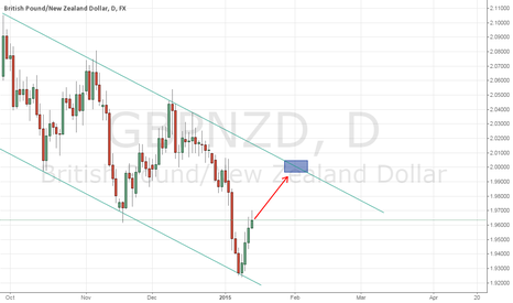 GBPNZD: Riding the waves