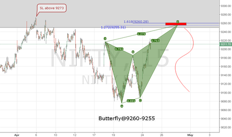 NIFTY: Nifty 15 mn Bear Butterfly