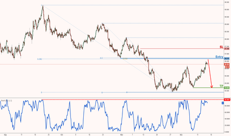 AUDJPY: AUDJPY is lining up nicely for a sell opportunity!