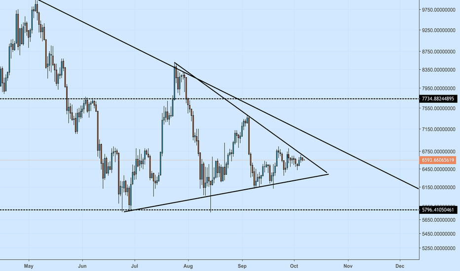 BTCUSDT: Bitcoin :- Still Range bound within larger triangle.
