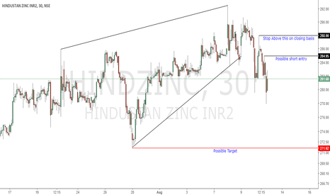 HINDZINC: Possible Trade set up for Day trade
