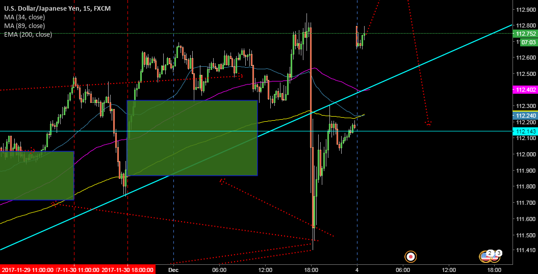 Sell limit @ 113.281