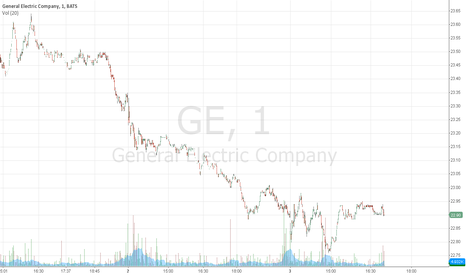 GE: General Electric