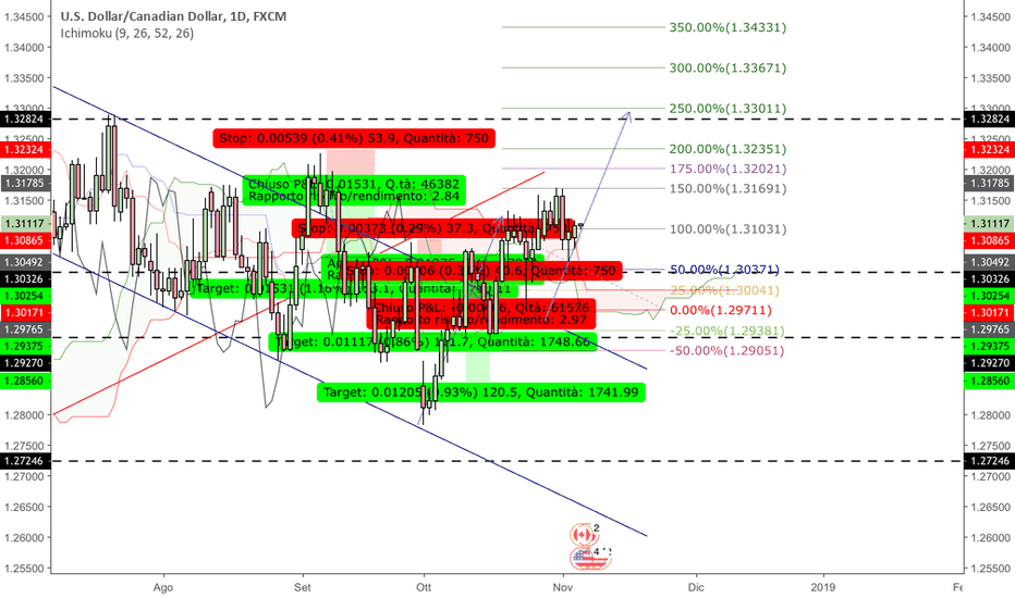 USDCAD: Usdcad abcd?