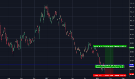 DXY: Dollar Index Buy Limit