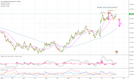 EURGBP: Is it forming a Head and Shoulder?
