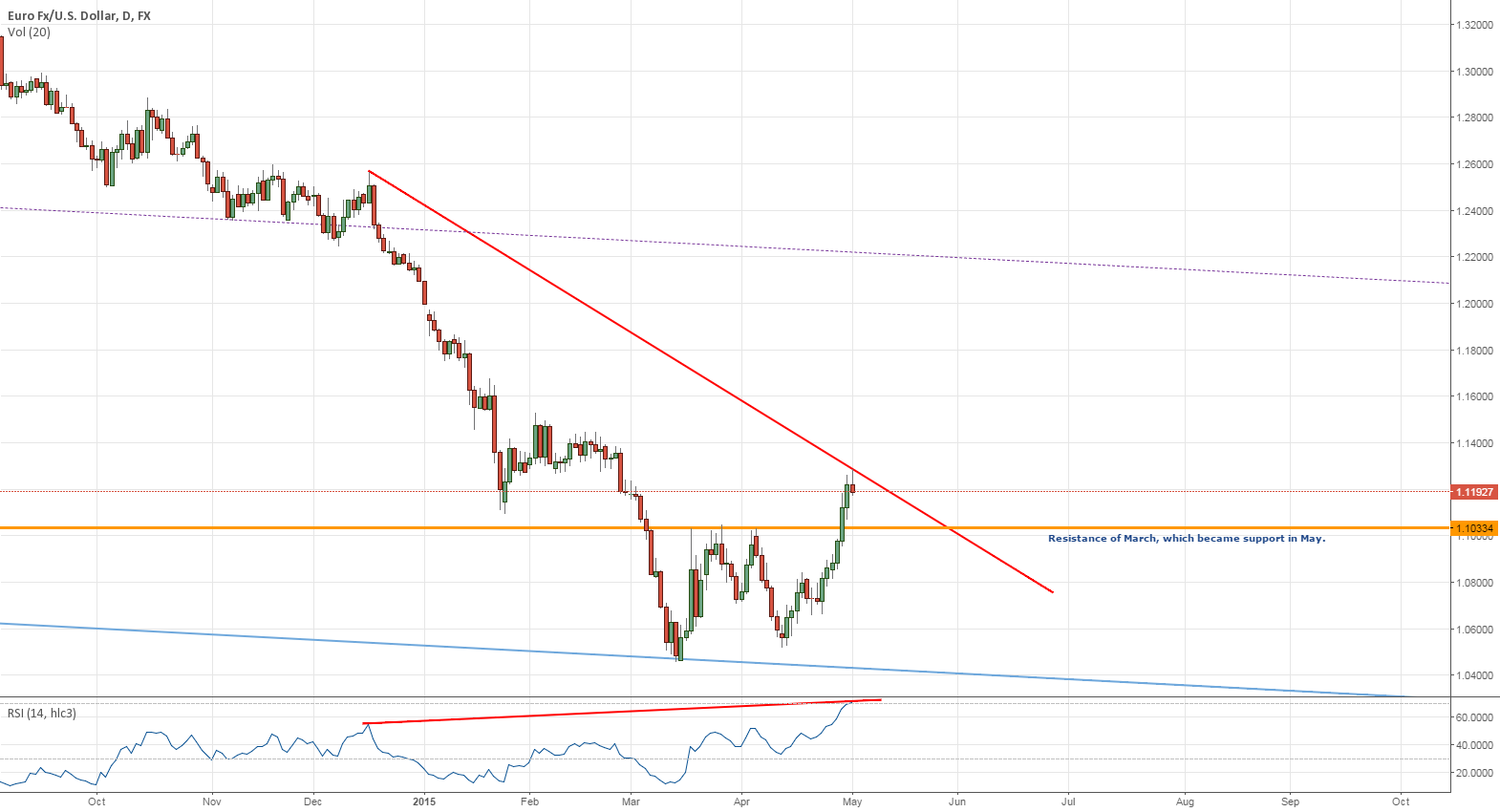 Hidden bearish divergence on EURUSD