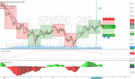 SPX500: short stock index