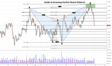 EURAUD: Terry's Guide to Drawing Perfect Harmonic Shark Patterns
