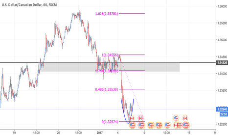 USDCAD: USDCAD BOUNCE OF 1.618?