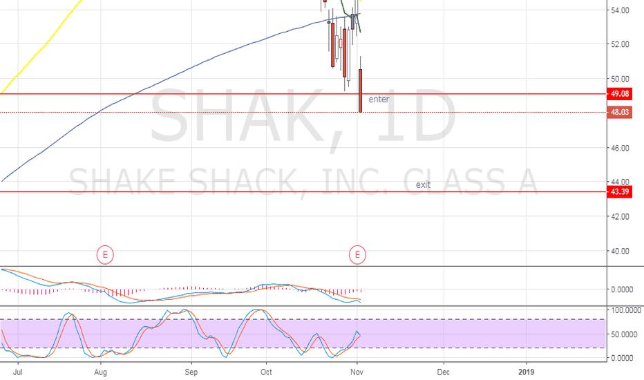 SHAK: SHAK - just broke