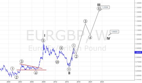 EURGBP: EURGBP-LONGTERM