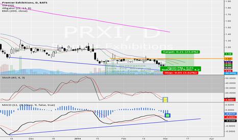 PRXI: PRXI time to buy?
