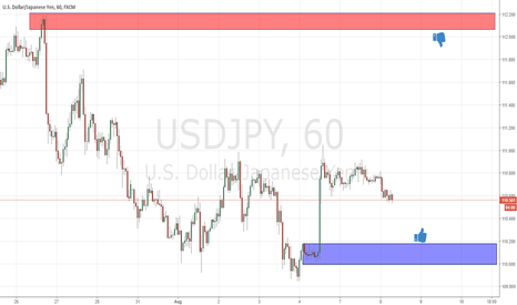 USDJPY: next supply and demand level at usdjpy