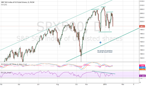 SPX500: SPX500 Head and Shoulders Pattern