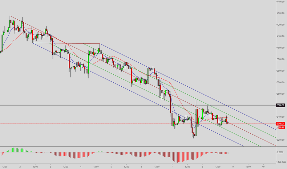 BTCUSD: Education post 21/100 – How to trade using Andrew's Pitchfork?
