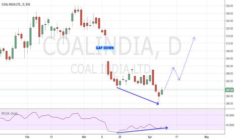 COALINDIA: COAL INDIA - BULLISH DIVERGENCE