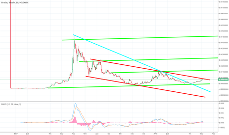 STRATBTC: Long Term is really good chart