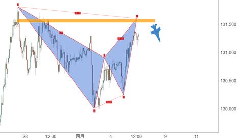 EURJPY: 準備做空EUR/JPY,潛在的蝙蝠形態