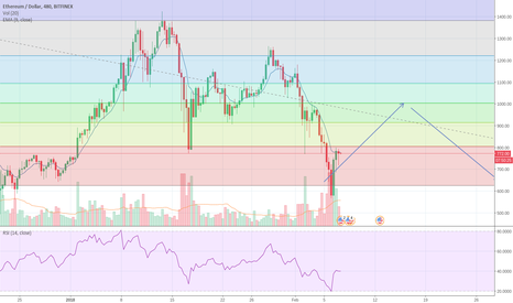 ETHUSD: ETH in the phase of consolidation before it becomes bullish