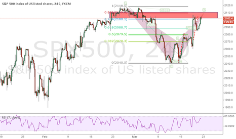 SPX500: Bearish bat on SPX500