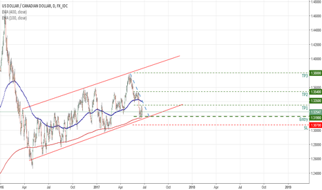 USDCAD: Opportunity long term trade USDCAD next week !