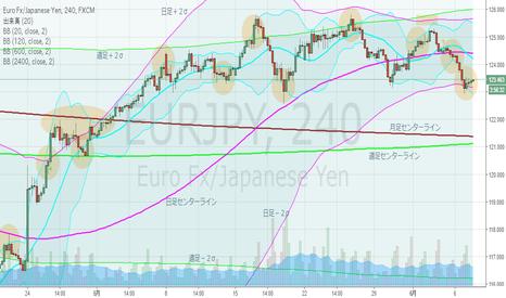 EURJPY: ユーロ円・4hBM、日足下方ブレイクトライ。