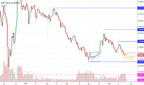 DASHBTC: DASH (DASHBTC) - Análisis de Price Action (1D)