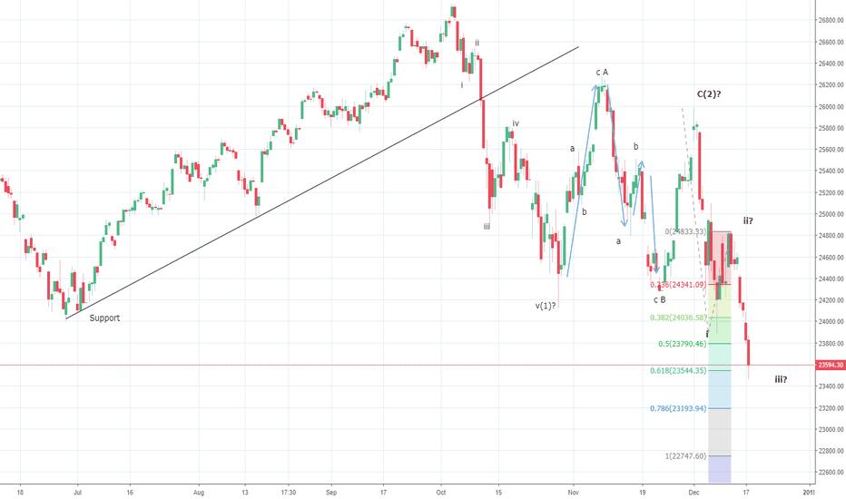 DJI: Dow Jones Wave (3) accelerates. Targets 22200/500?