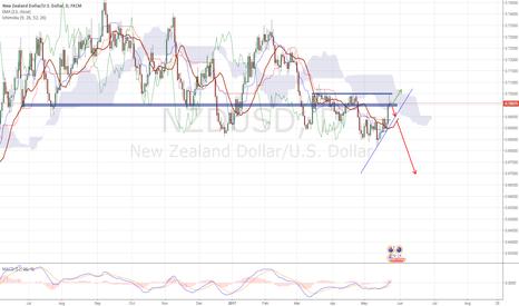 NZDUSD: NZDUSD Sale opportunity