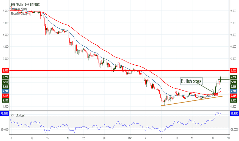 EOSUSD: Gains Across the Board, EOS Leads the Charge