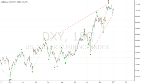 DXY: DXY - oversold and due for a change in trend