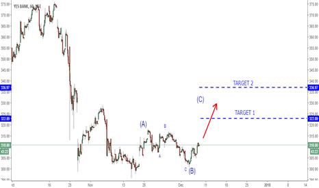 YESBANK: YES BANK Short term Target 332,336
