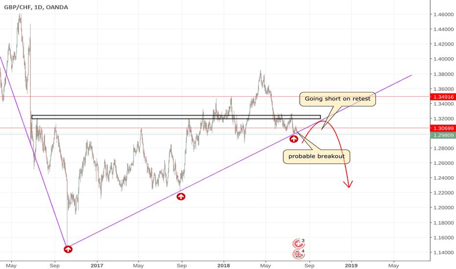 GBPCHF: trend line break to downside
