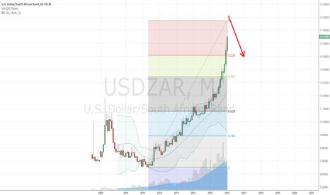 USDZAR: USDZAR short??