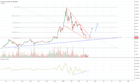 ETHUSD: Ethereum long term falling wedge