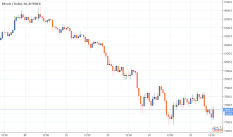 BTCUSD: Time to long and hold.
