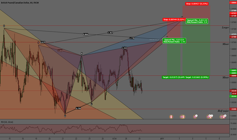 GBPCAD: GBPCAD. BEARISH GARTLEY AND BUTTERFLY PATTERN