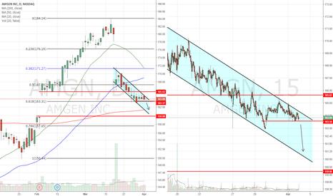 AMGN: Down channel toward gap fill