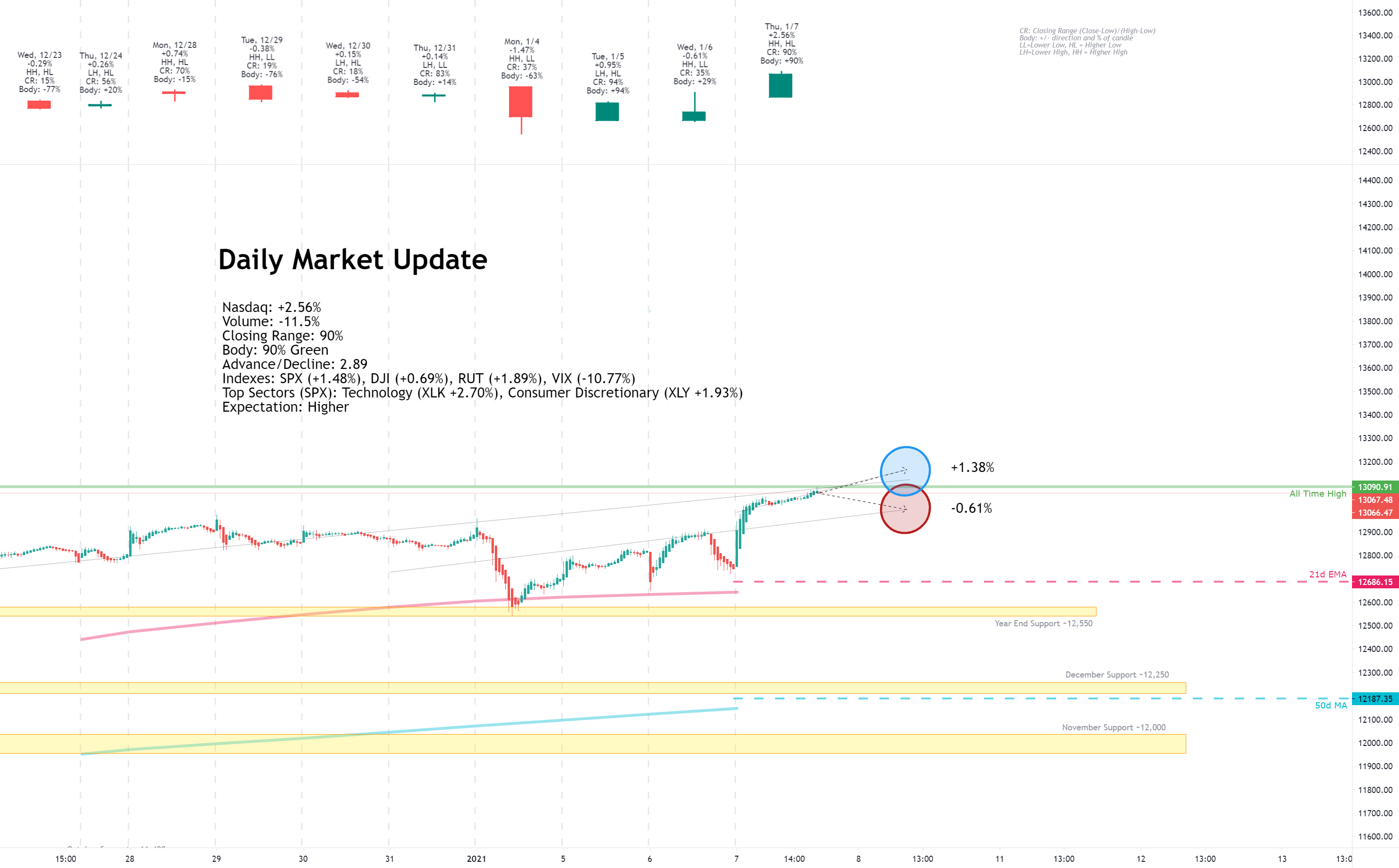 Daily Market Update for 1/7