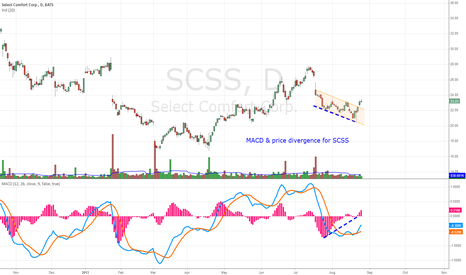 SCSS: SCSS - MACD & price bullish divergence in downward channel