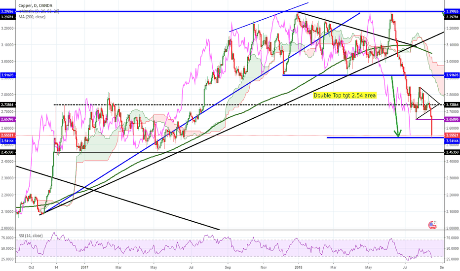 XCUUSD: COPPER - was that the low?