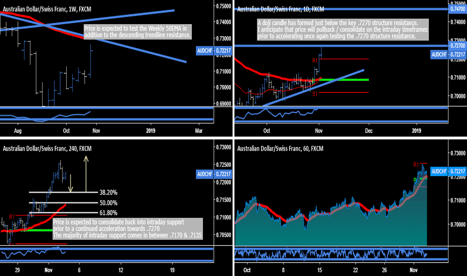 AUDCHF: AUD.CHF - Continued Acceleration Expected