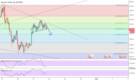BTCUSD: H&S also indicating a drop in price