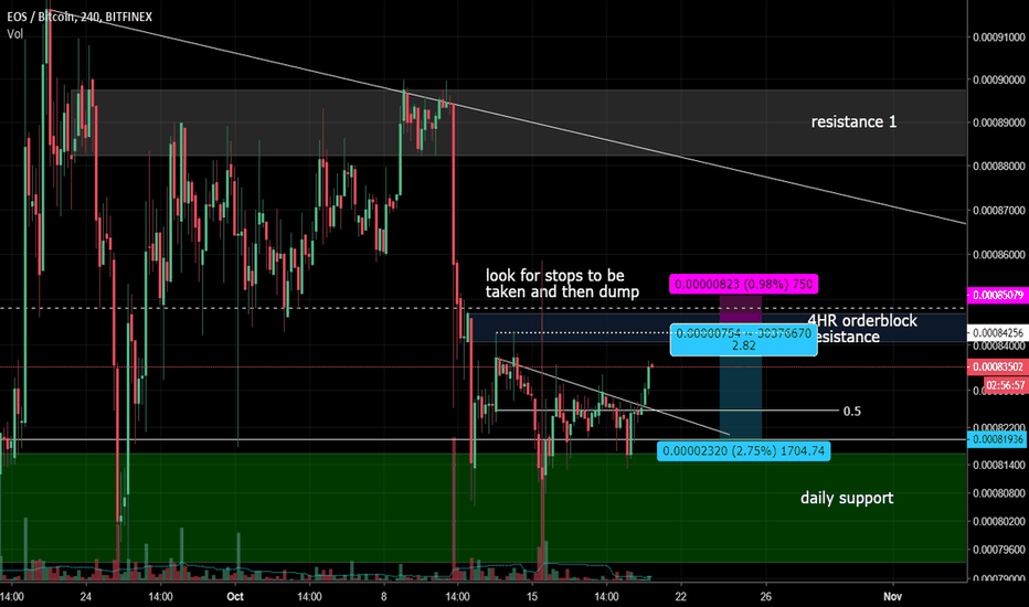 EOSBTC: $EOS - short if blue box continues to act as resistance